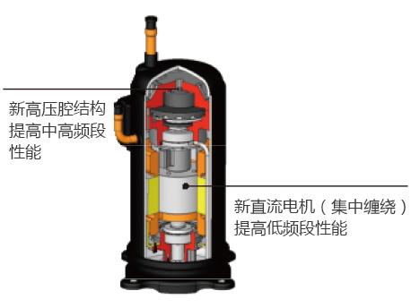 格力GMV5S全直流变频多联机组:全直流变频压缩机