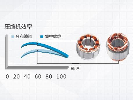 格力GMV5S全直流变频多联机组:永磁同步电动机