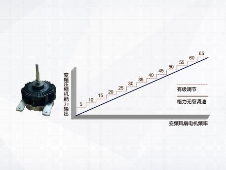 格力GMV5S全直流变频多联机组: Sensorless 直流变频风扇电机