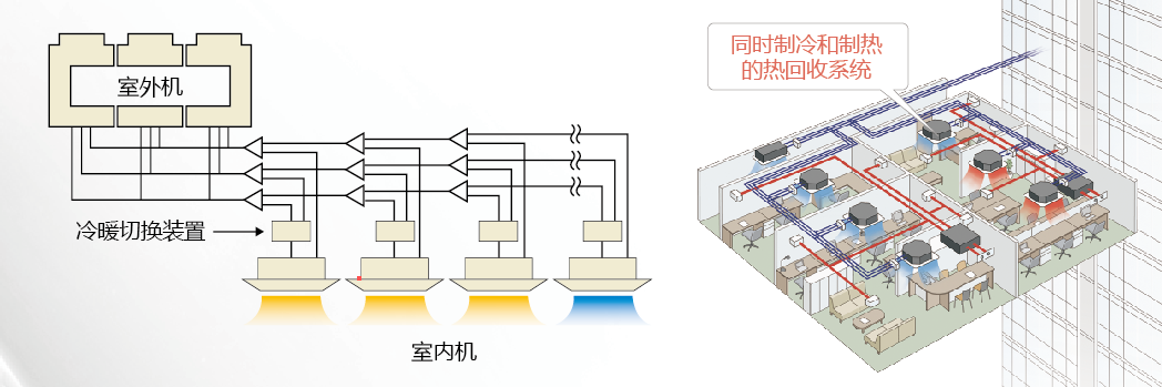日立中央空调热回收技术-中南机电