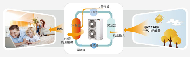 日立多功能空调空气源热泵技术