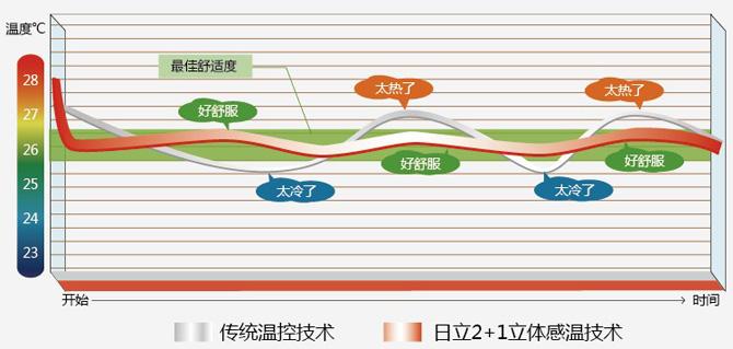 日立中央空调温控图