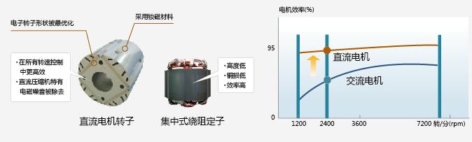 日立中央空调高效涡旋压缩机技术