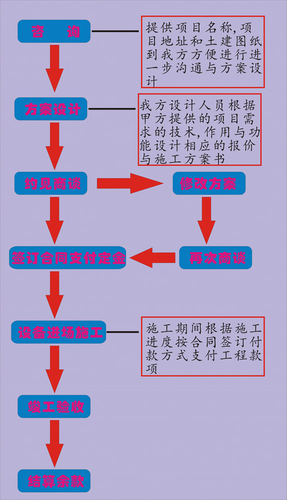 房屋装修步骤装修流程图